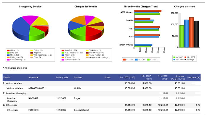Trending analytic reports delivered over multiple data sets